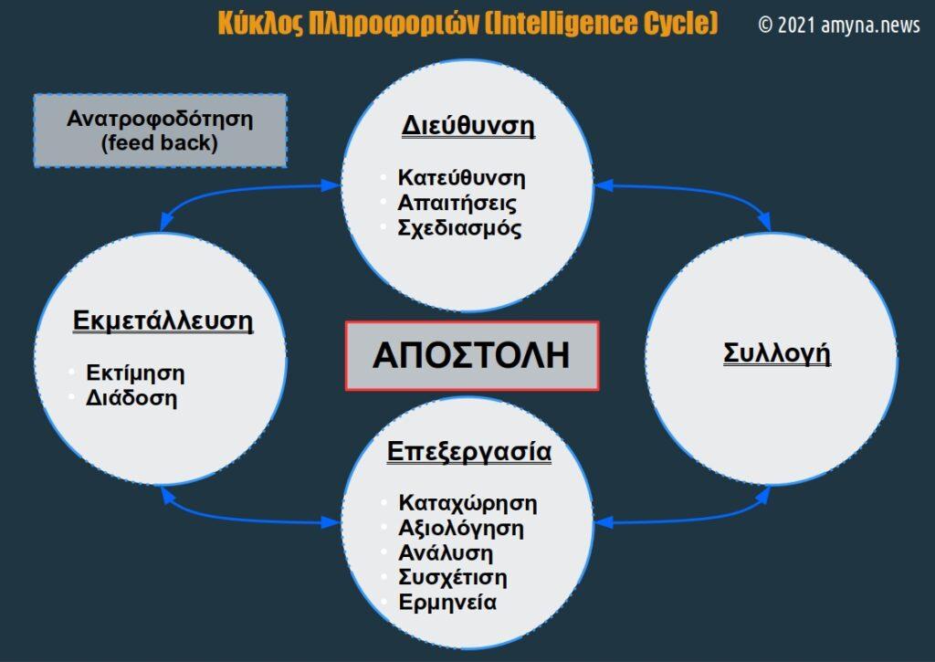 Ο Κύκλος Πληροφοριών (Intelligence Cycle) και τα Στάδιά του.