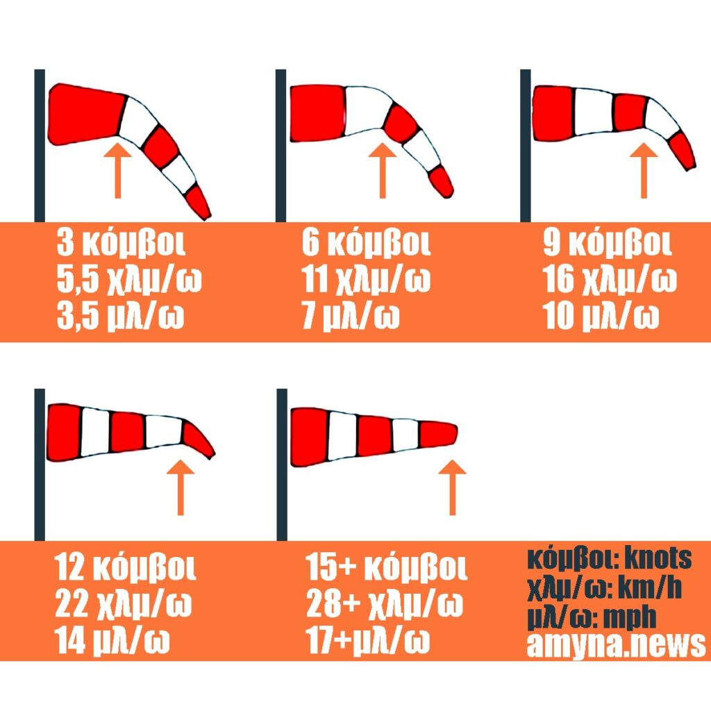 Μέτρηση ανέμου με Ανεμούριο (wind cone, windsock)