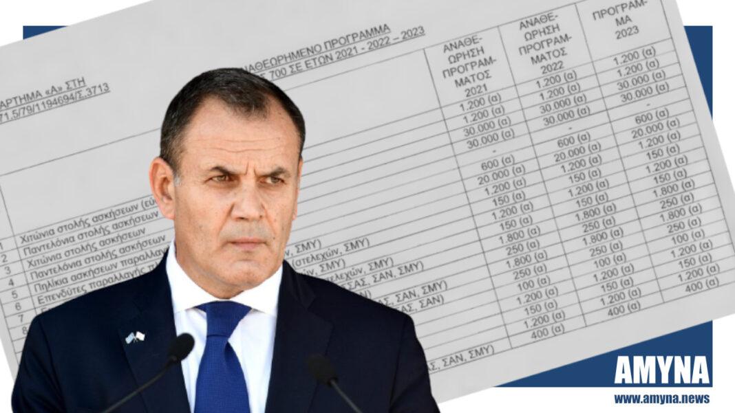 Ο Υπουργός Εθνικής Αμύνης Νικόλαος Παναγιωτόπουλος τη χορήγηση ιματισμού στα στελέχη του Στρατού Ξηράς και λειτουργία του 700 ΣΕ